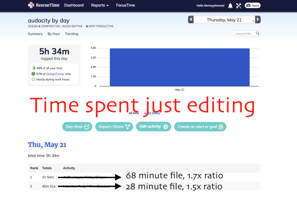 rescuetime how fast can i edit a podcast recording