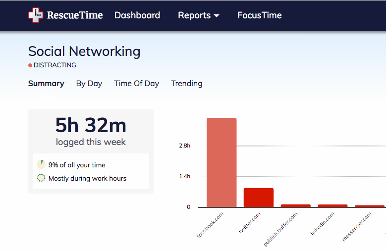rescuetime social networking